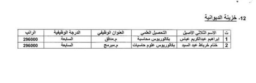 اسماء المقبولين في تعيينات وزارة المالية 2020 بغداد والمحافظات 1220