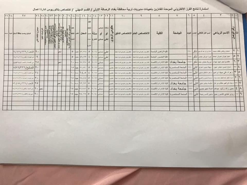 نتائج تعيينات تربية الرصافة الاولى القسم المهني الأول 2020  1221