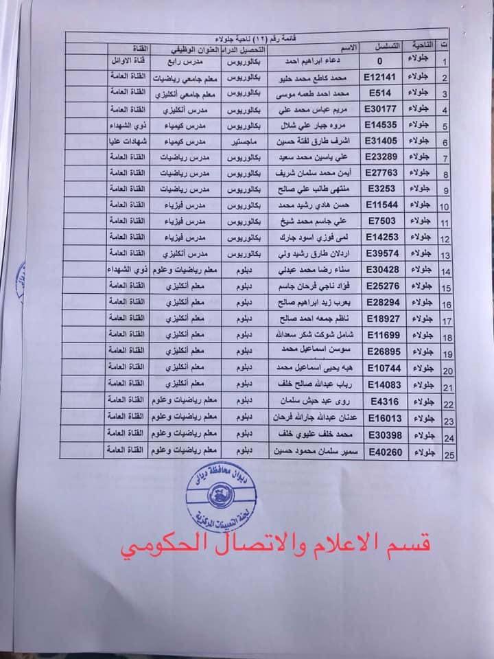 650 من اسماء المقبولين في مديرية تربية ديالى 2020  1225