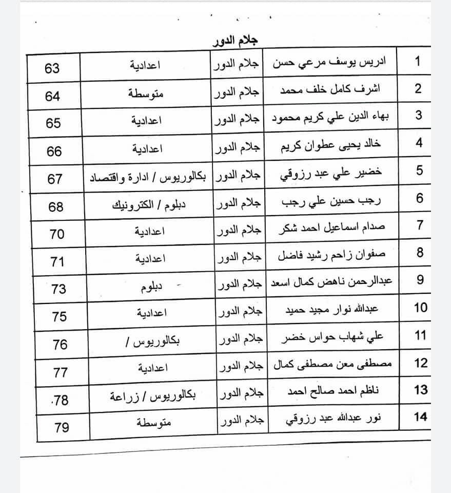 اسماء المقبولين في تعيينات كهرباء صلاح الدين 2020  جابي بعدد 600 1229
