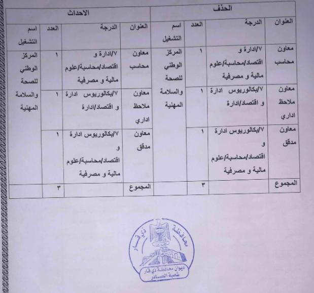 اخر اخبار التعيينات في وزارة العمل ذي قار 80 درجة 126