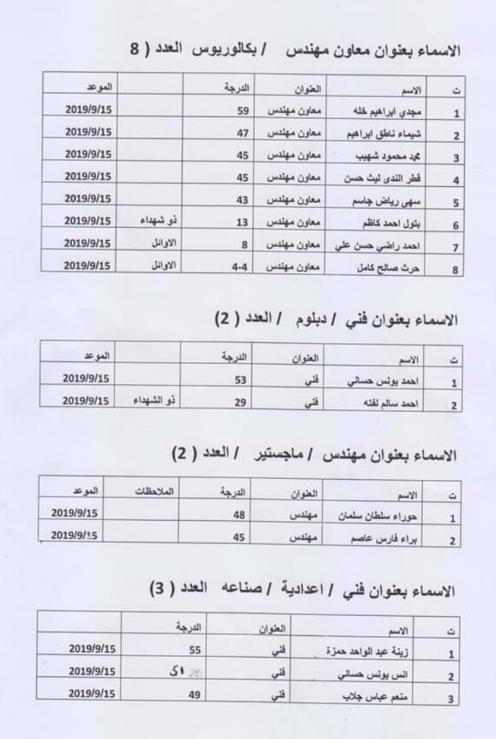نتائج تعيينات دائرة مدينة الطب 2019 127