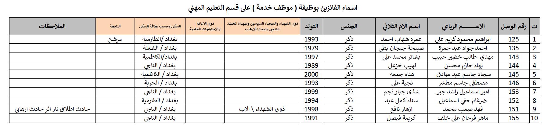 نتائج تعيينات تربية الكرخ الثالثة 2019 128