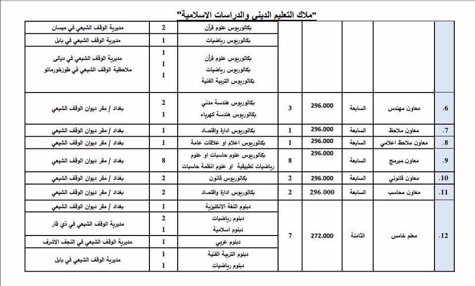 عاجل : ديوان الوقف الشيعي يعلن فتح باب التعيين لأشغال الوظائف الشاغرة 1310