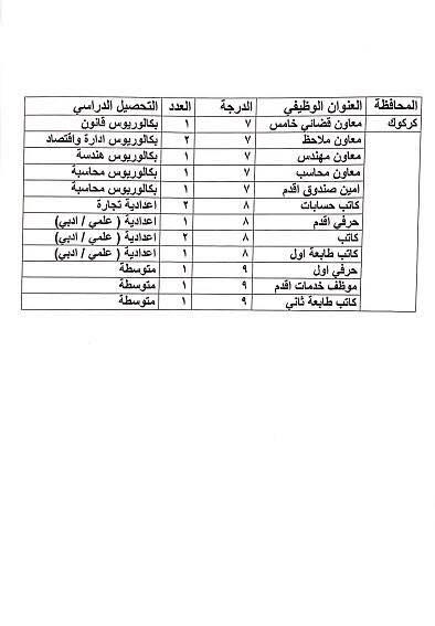 عاجل :: درجات وظيفية في وزارة العدل لكافة المحافظات والاختصاصات  1311
