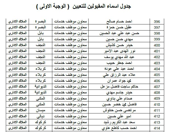 ديوان الوقف الشيعي اسماء التعيينات الملاك الاداري الوجبة الاولى 2019 1311