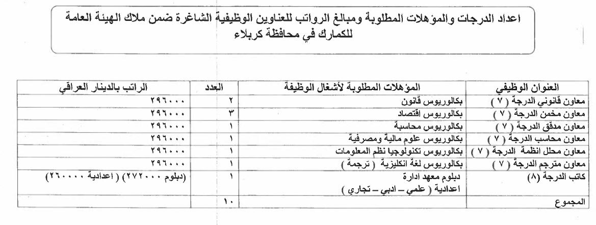 ما هي التعيينات المفتوحة حاليا في العراق الدرجات الوظيفية للكمارك 1313