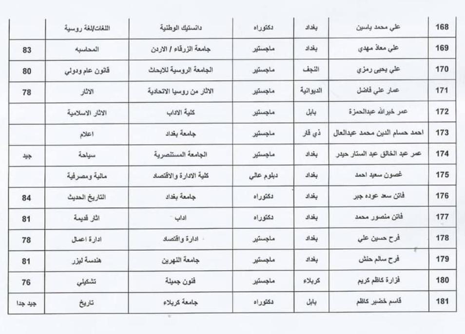 اسماء المقبولين في تعيينات وزارة الثقافة العراقية 2020  حملة الشهادات 1315
