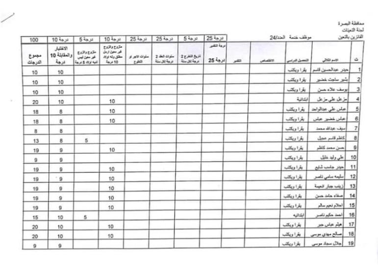 اسماء تعيينات مديرية العمل والشؤون الاجتماعية 2020 لمحافظة البصرة 1318