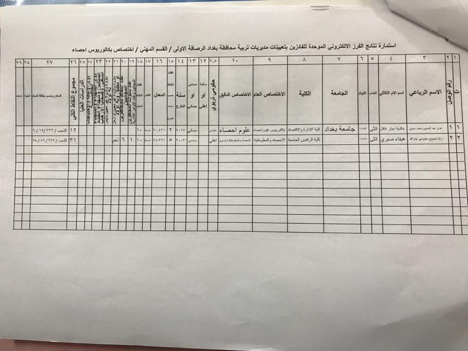 نتائج تعيينات تربية الرصافة الاولى القسم المهني الأول 2020  1319