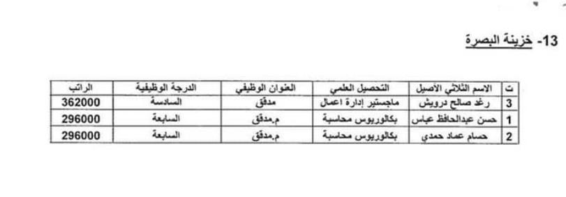 اسماء المقبولين في تعيينات وزارة المالية 2020 بغداد والمحافظات 1319