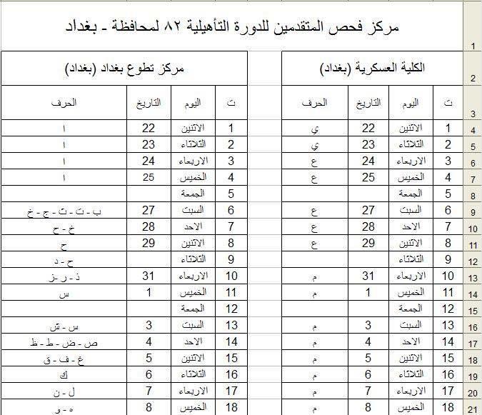 وزارة الدفاع العراقية : خطة توزيع المتقدمين على الدورة التأهيلية (82) 132