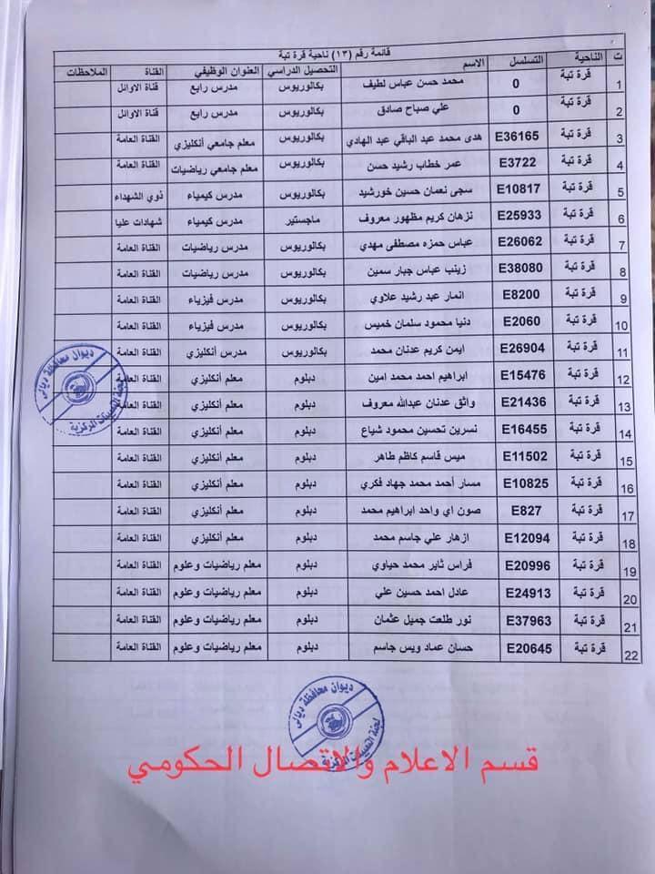 650 من اسماء المقبولين في مديرية تربية ديالى 2020  1323