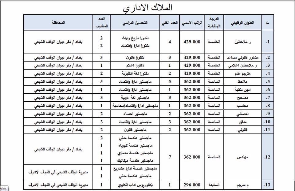 عاجل : ديوان الوقف الشيعي يعلن فتح باب التعيين لأشغال الوظائف الشاغرة 134