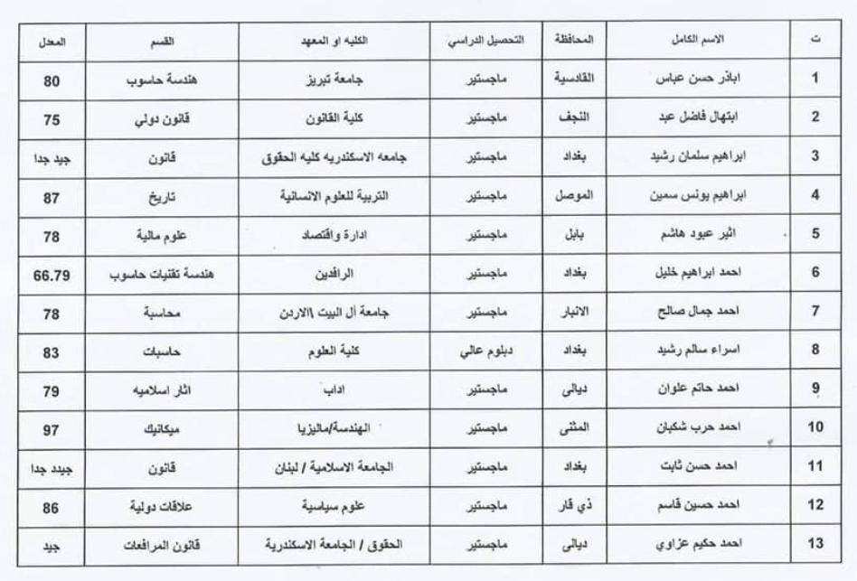 اسماء المقبولين في تعيينات وزارة الثقافة العراقية 2020  حملة الشهادات 134