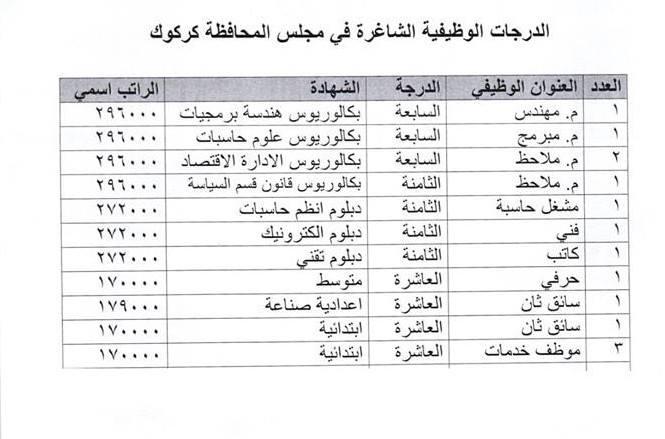 عاجل :: تعيينات بمجلس محافظة كركوك لحاملي الشهادات  138