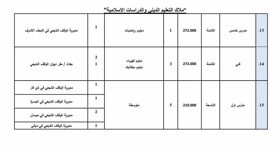 عاجل : ديوان الوقف الشيعي يعلن فتح باب التعيين لأشغال الوظائف الشاغرة 1410