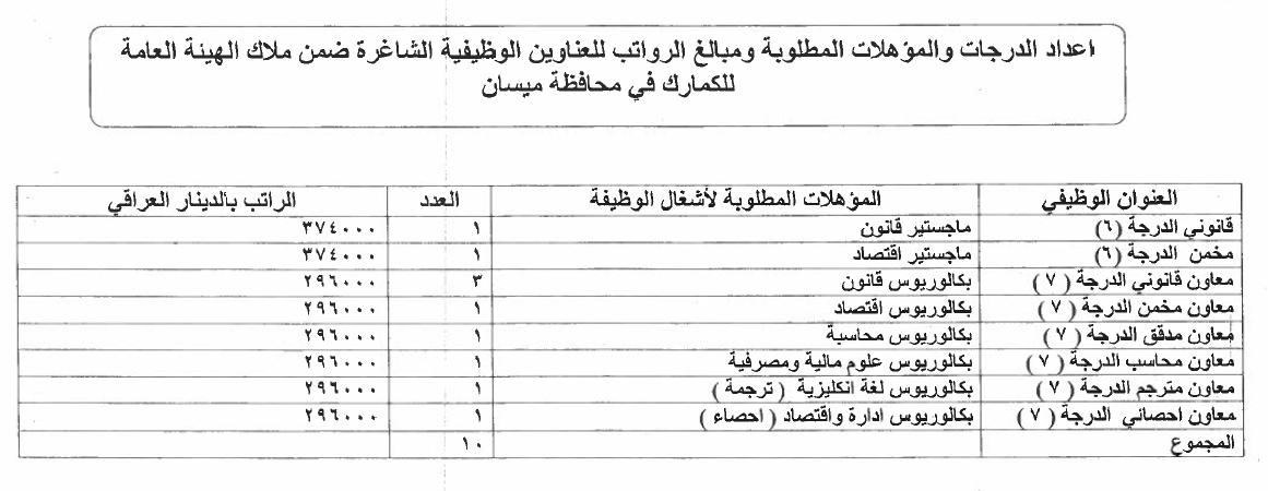 ما هي التعيينات المفتوحة حاليا في العراق الدرجات الوظيفية للكمارك 1411