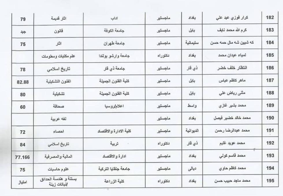 اسماء المقبولين في تعيينات وزارة الثقافة العراقية 2020  حملة الشهادات 1412