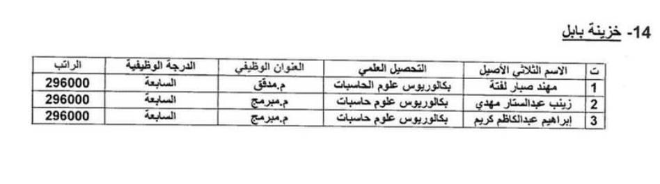 اسماء المقبولين في تعيينات وزارة المالية 2020 بغداد والمحافظات 1417