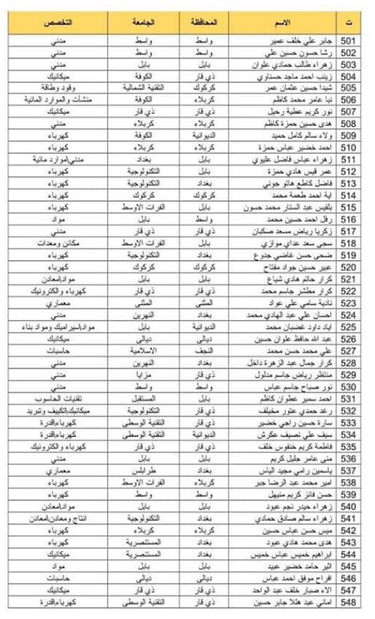 اسماء المقبولين في تعيينات وزارة الدفاع 2019 كل الوجبات 143