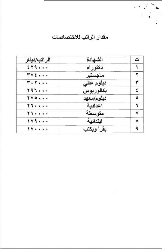 عاجل درجات وظيفية في وزارة التخطيط في بغداد والمحافظات 2020  144