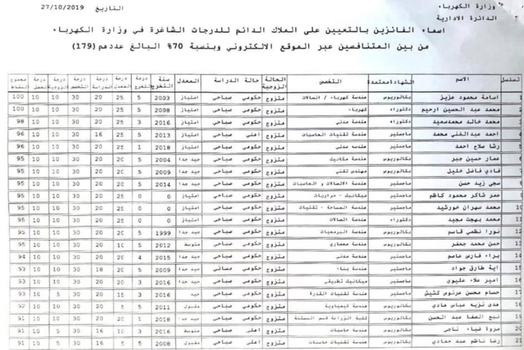 للمتنافسين عبر الموقع الالكتروني اسماء تعيينات وزارة الكهرباء 2020  144