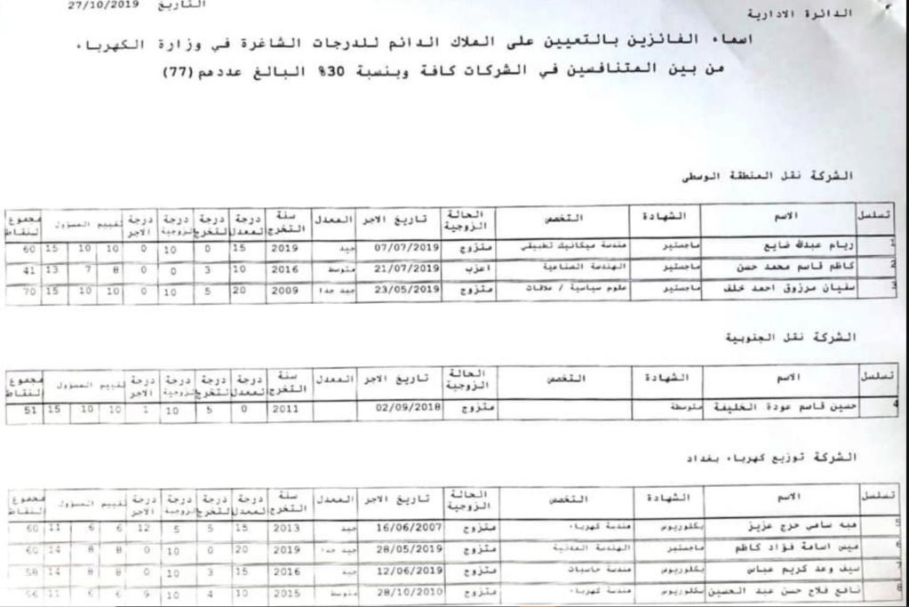 للمتنافسين من الاجراء اليوميين والعقود اسماء تعيينات وزارة الكهرباء 2019 145