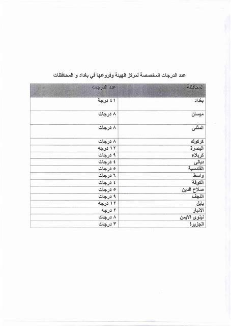 درجات وظيفية في الهيئة العامة للضرائب وفروعها في بغداد والمحافظات 2020  146