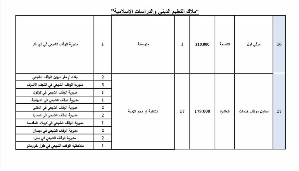 عاجل : ديوان الوقف الشيعي يعلن فتح باب التعيين لأشغال الوظائف الشاغرة 1510