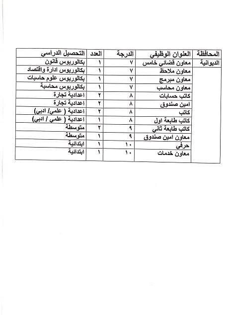 عاجل :: درجات وظيفية في وزارة العدل لكافة المحافظات والاختصاصات  1511