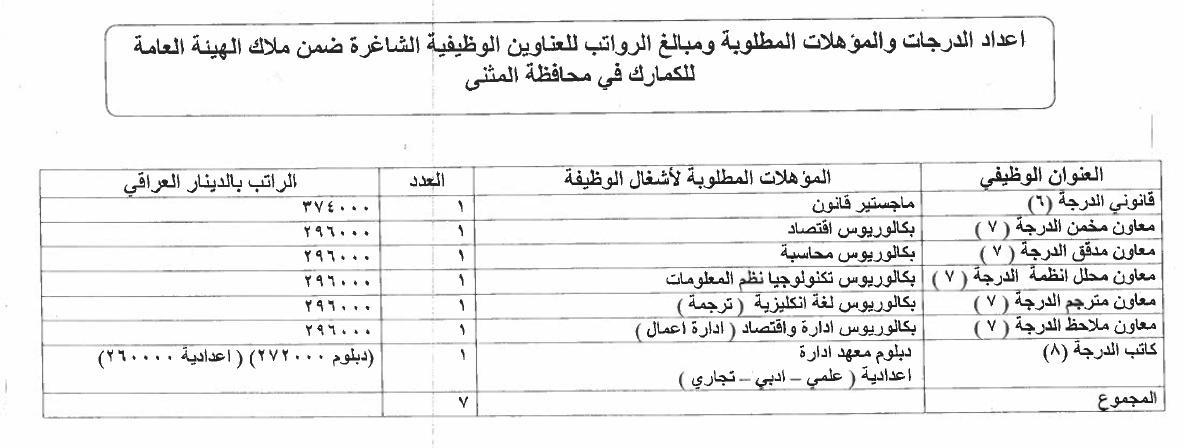 ما هي التعيينات المفتوحة حاليا في العراق الدرجات الوظيفية للكمارك 1511