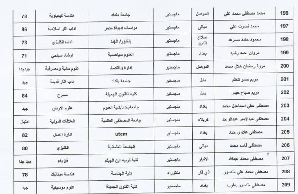 اسماء المقبولين في تعيينات وزارة الثقافة العراقية 2020  حملة الشهادات 1512