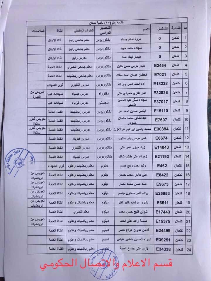 650 من اسماء المقبولين في مديرية تربية ديالى 2020  1521
