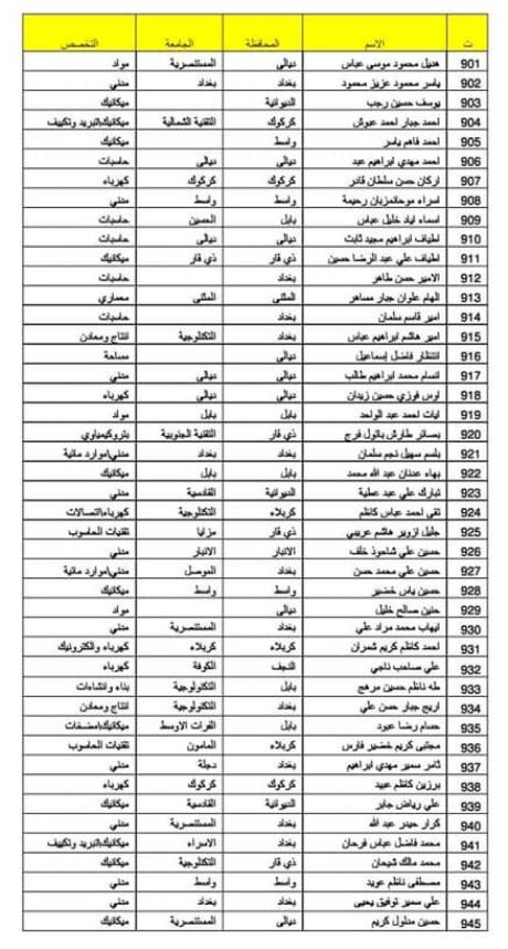 اسماء المقبولين في تعيينات وزارة الدفاع 2019 كل الوجبات 157