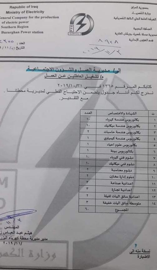 110 وظيفة موزعة في ميسان وزارة الكهرباء العراقية تعيينات 2020  159