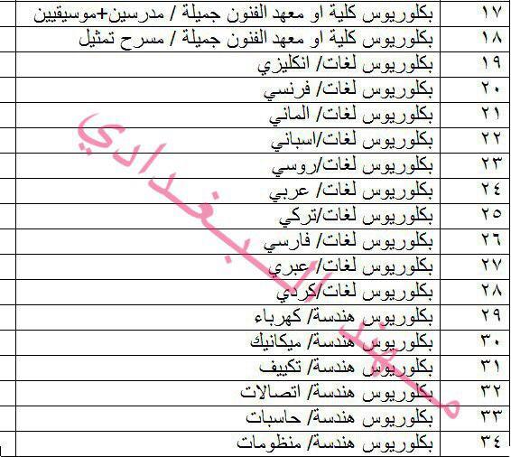 درجات وظيفية في وزارة الثقافة العراقية باختصاصات متنوعة 2019 160