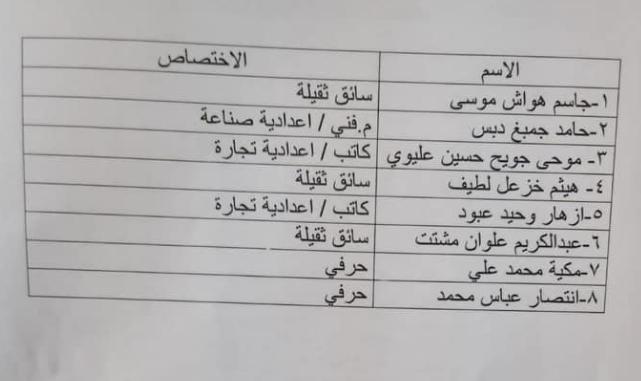 51 من اسماء المقبولين في وزارة الموارد المائية 2020  160