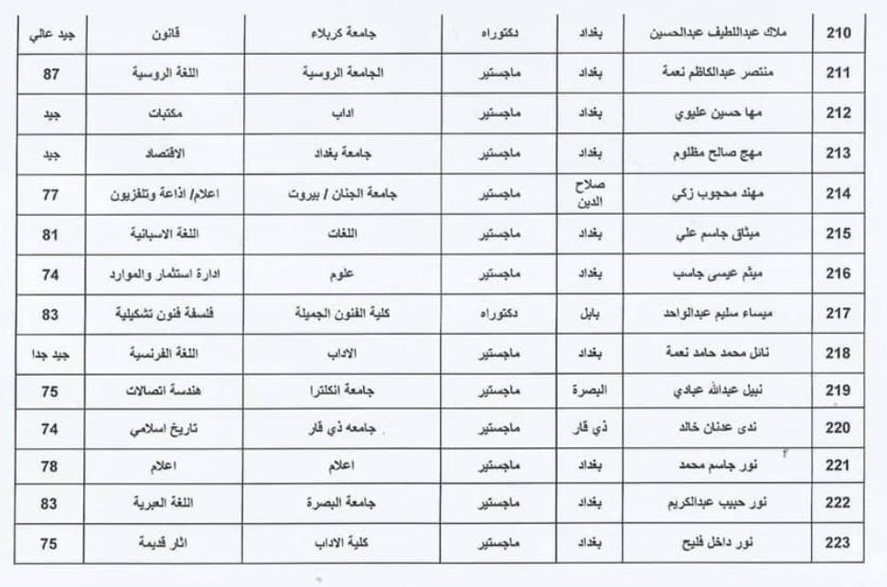اسماء المقبولين في تعيينات وزارة الثقافة العراقية 2020  حملة الشهادات 1610