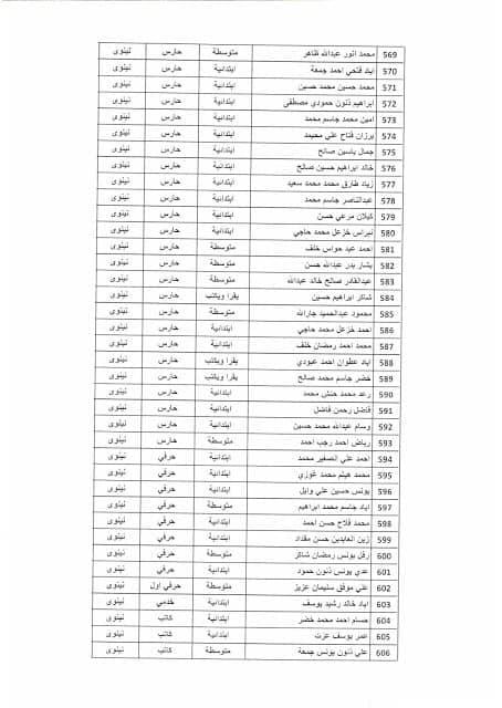 بغداد - نتائج تعيينات وزارة التخطيط موعد المقابلة 2019 1614