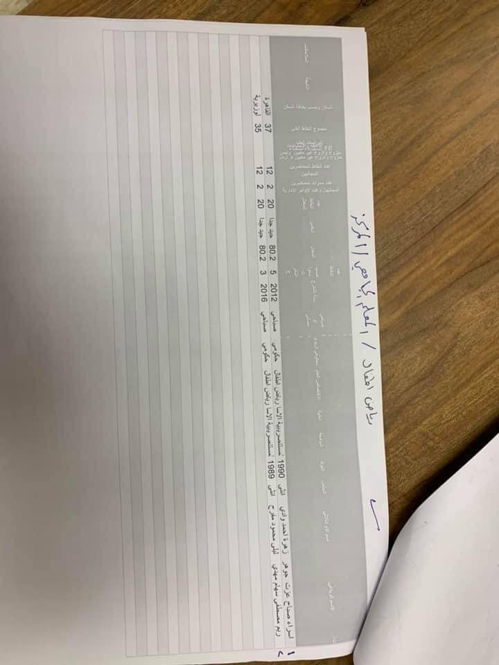 نتائج تعيينات التربية في مركز الرصافة الاولى الوجبة الثانية 2019 1616