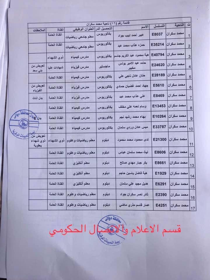 650 من اسماء المقبولين في مديرية تربية ديالى 2020  1620