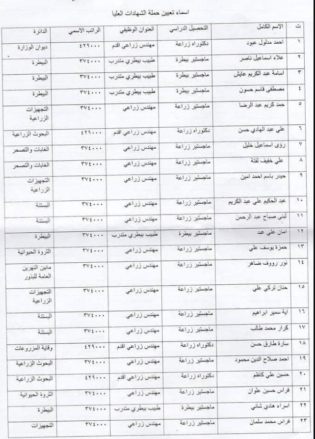 143 ضمن اسماء المقبولين في تعيينات وزارة الزراعة 2020  من المعتصمين 164