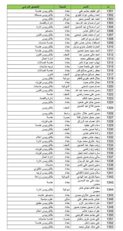 اسماء المقبولين في تعيينات وزارة الدفاع 2019 كل الوجبات 165