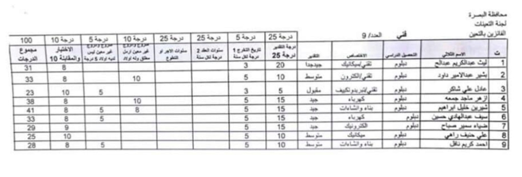 اسماء تعيينات مديرية العمل والشؤون الاجتماعية 2020 لمحافظة البصرة 166