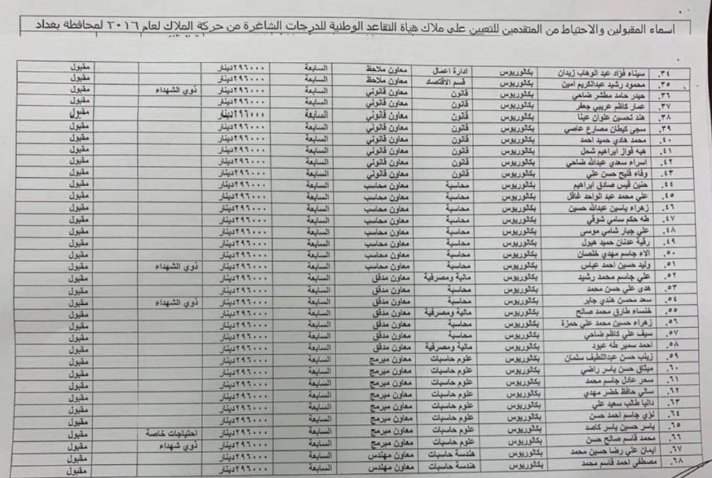 اسماء تعيينات هياة التقاعد الوطنية 2020  البالغ عددها 457 درجة كل المحافظات 167