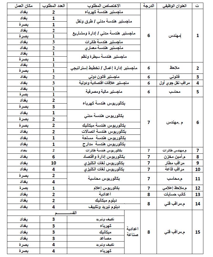 تعيينات سلطة الطيران المدني العراقي 2020  169