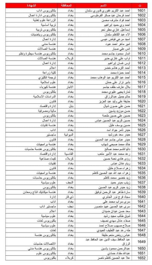 تعيينات وزارة الدفاع العراقية 2020  اسماء الوجبة السابعة عشر 170
