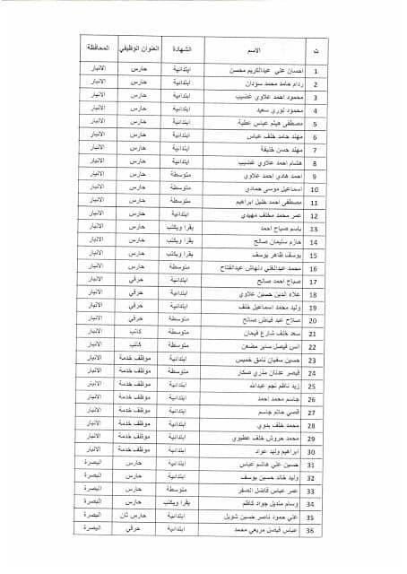 بغداد - نتائج تعيينات وزارة التخطيط موعد المقابلة 2019 171