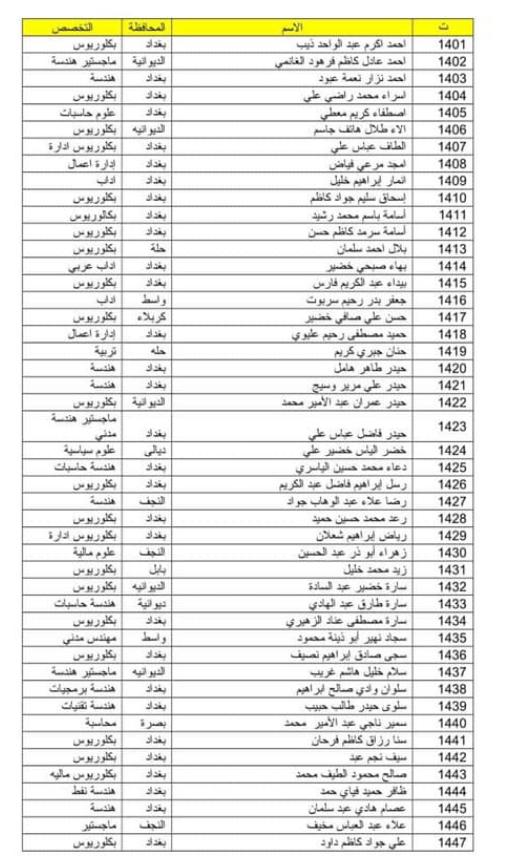 اسماء المقبولين في تعيينات وزارة الدفاع 2019 كل الوجبات 171